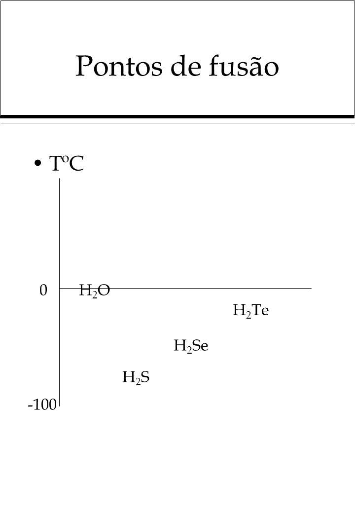 Pontos de fusão TºC H2O H2Te H2Se H2S -100