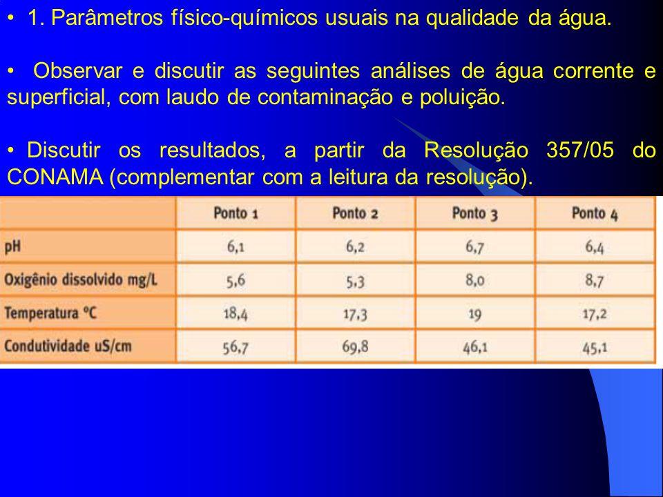 1. Parâmetros físico-químicos usuais na qualidade da água.
