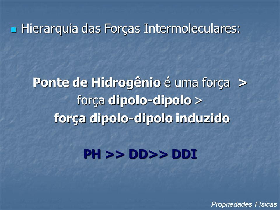 Hierarquia das Forças Intermoleculares: