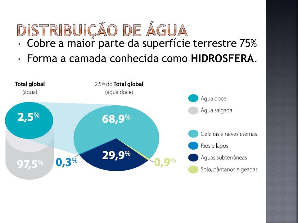 Distribuição de água Cobre a maior parte da superfície terrestre 75%
