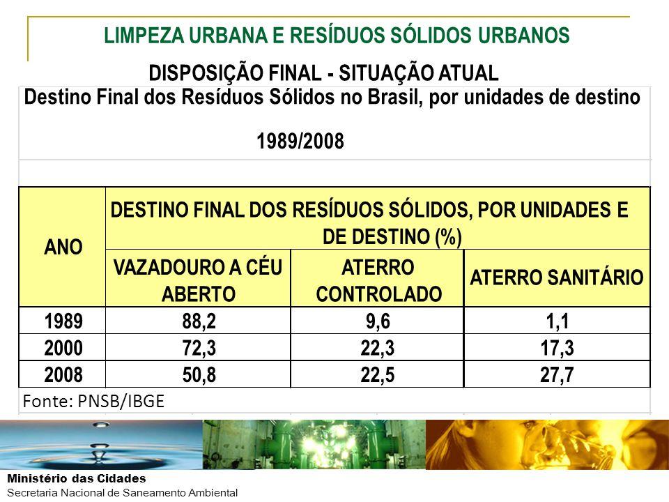 1989/2008 LIMPEZA URBANA E RESÍDUOS SÓLIDOS URBANOS