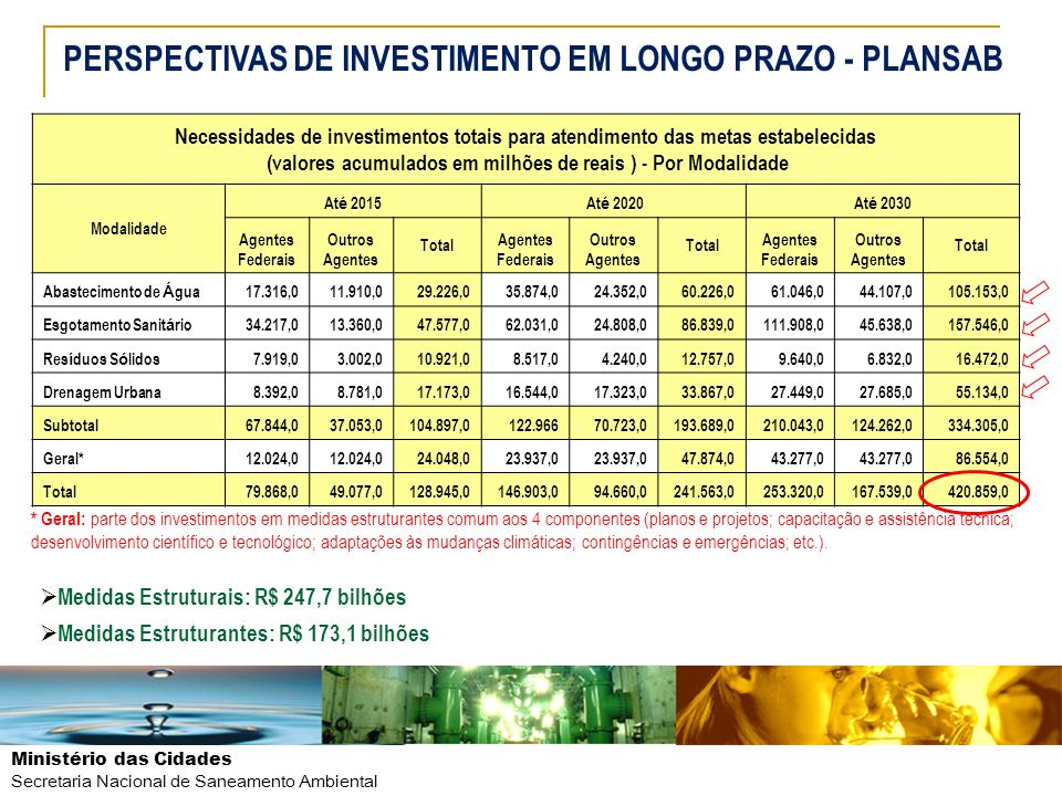 PERSPECTIVAS DE INVESTIMENTO EM LONGO PRAZO - PLANSAB