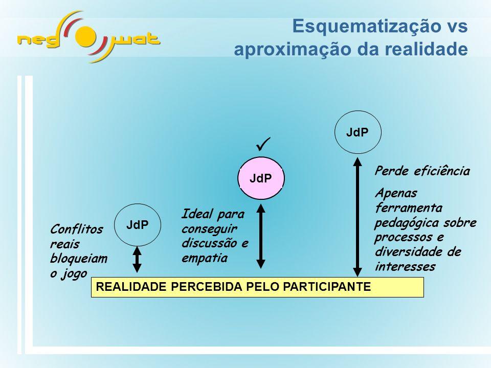Esquematização vs aproximação da realidade