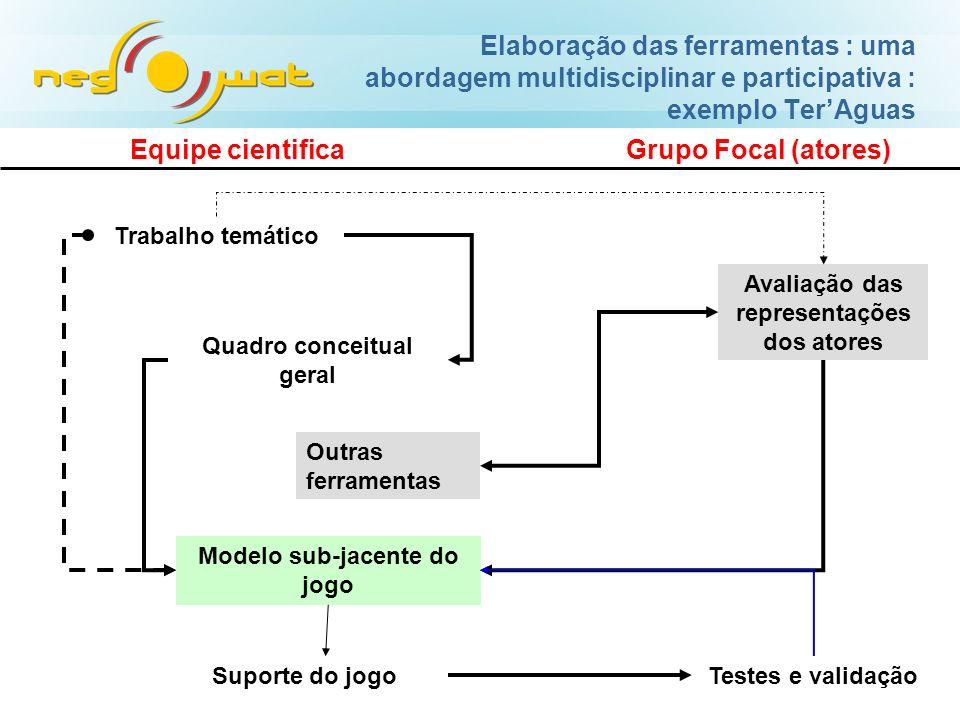Elaboração das ferramentas : uma abordagem multidisciplinar e participativa : exemplo Ter'Aguas