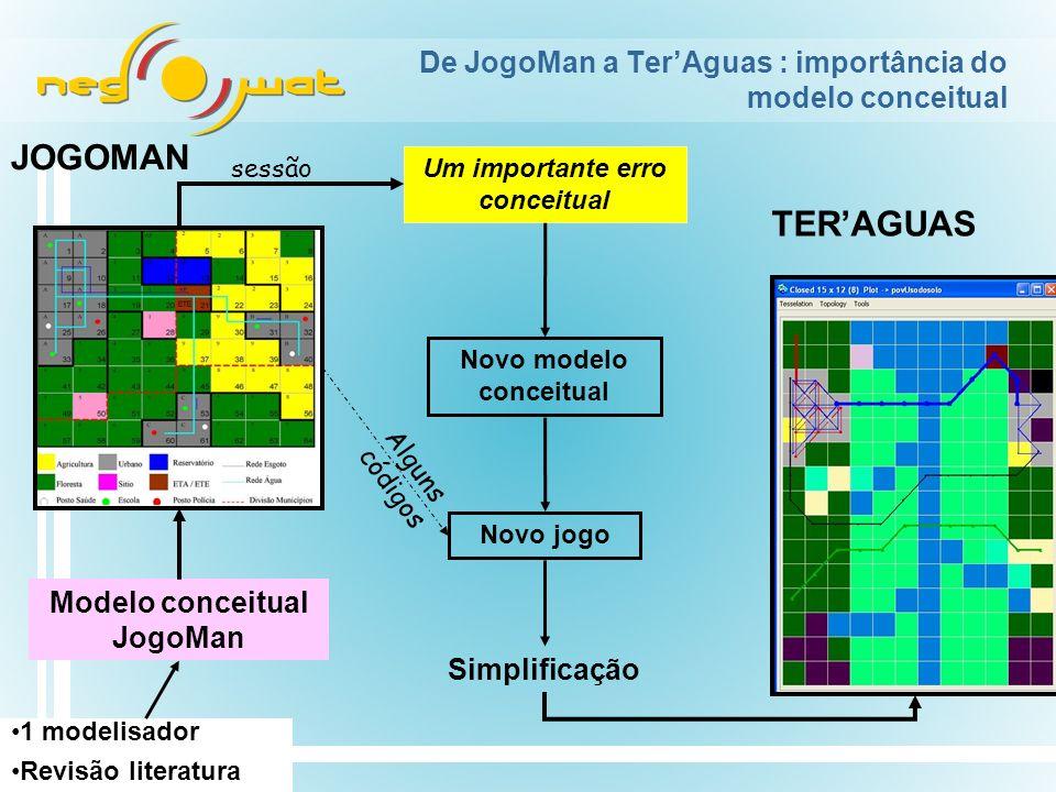 De JogoMan a Ter'Aguas : importância do modelo conceitual