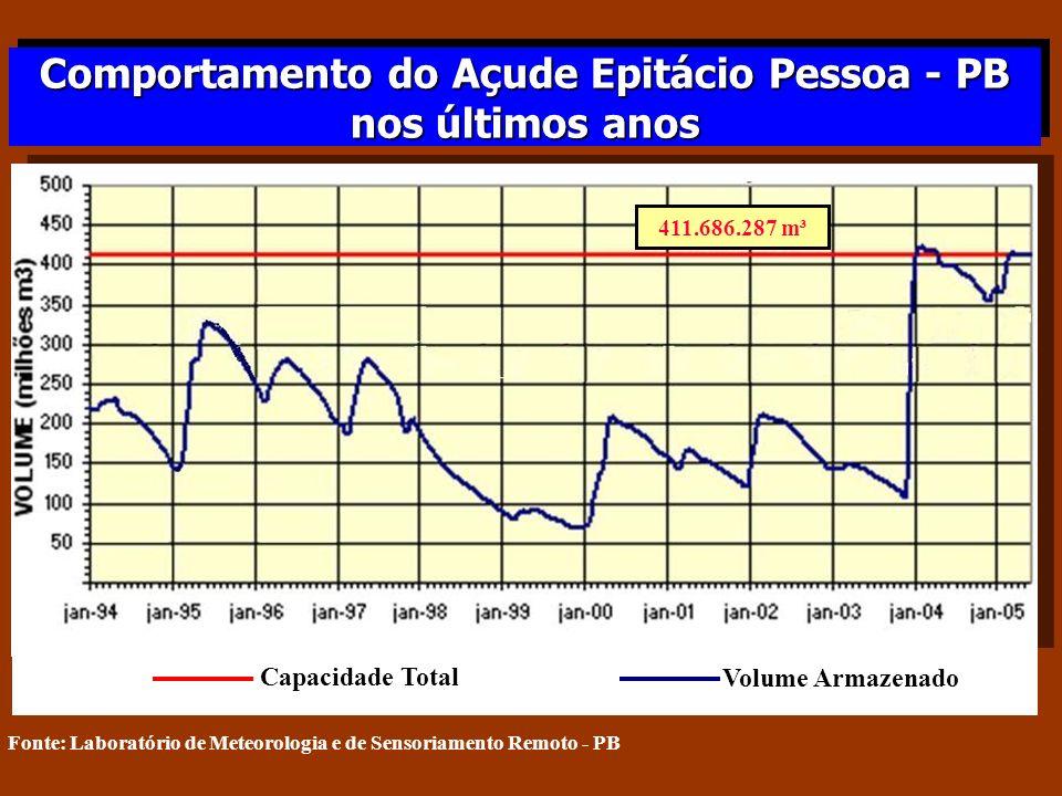 Comportamento do Açude Epitácio Pessoa - PB nos últimos anos