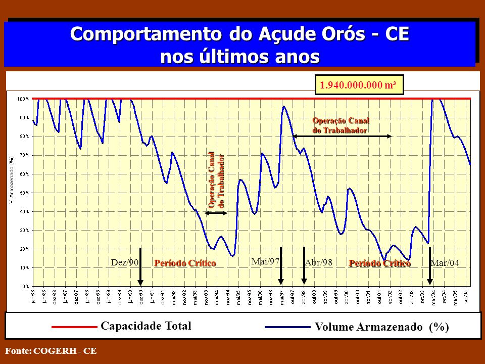 Comportamento do Açude Orós - CE