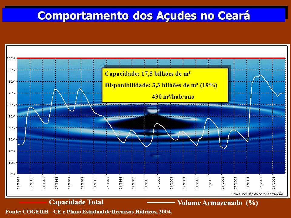 Comportamento dos Açudes no Ceará