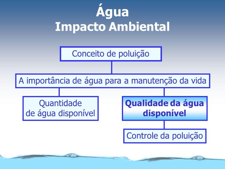 Qualidade da água disponível