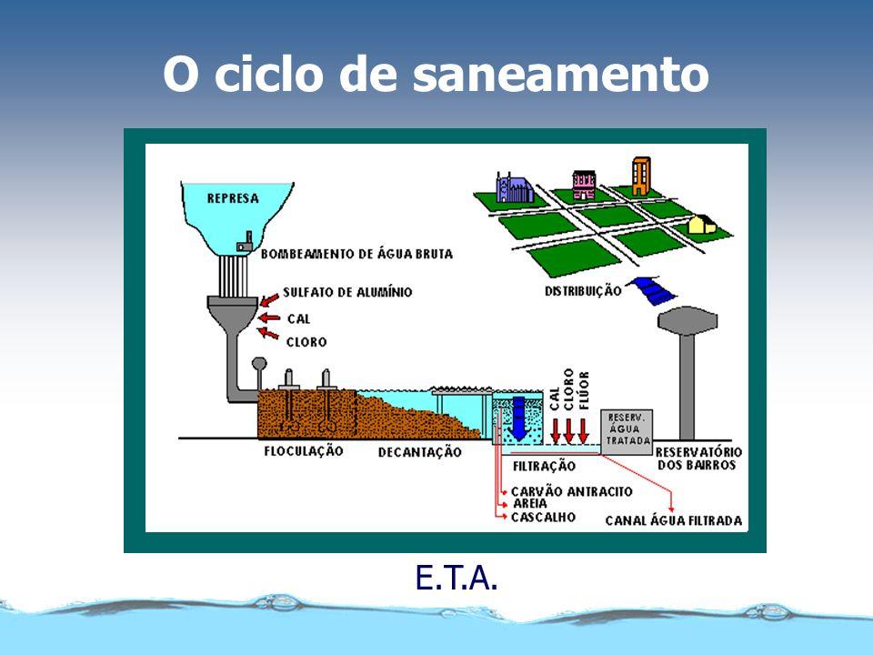 O ciclo de saneamento E.T.E.