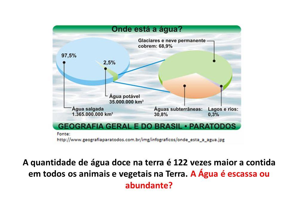 A quantidade de água doce na terra é 122 vezes maior a contida em todos os animais e vegetais na Terra.