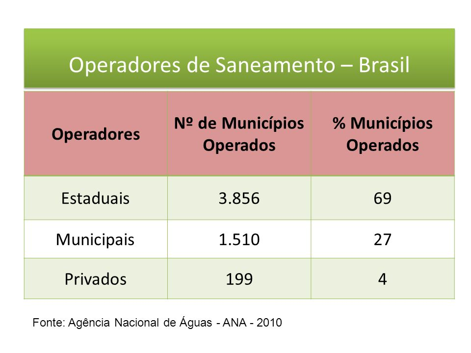 Operadores de Saneamento – Brasil