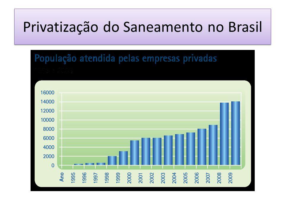Privatização do Saneamento no Brasil
