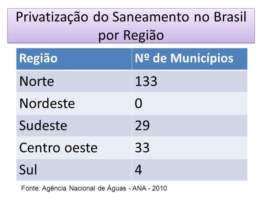 Privatização do Saneamento no Brasil por Região