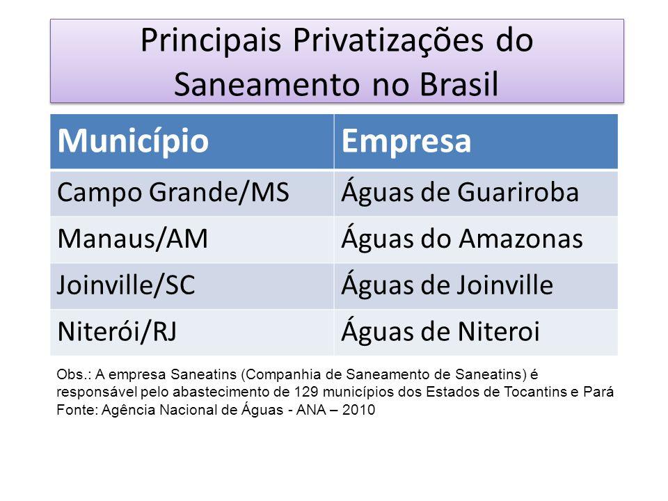 Principais Privatizações do Saneamento no Brasil