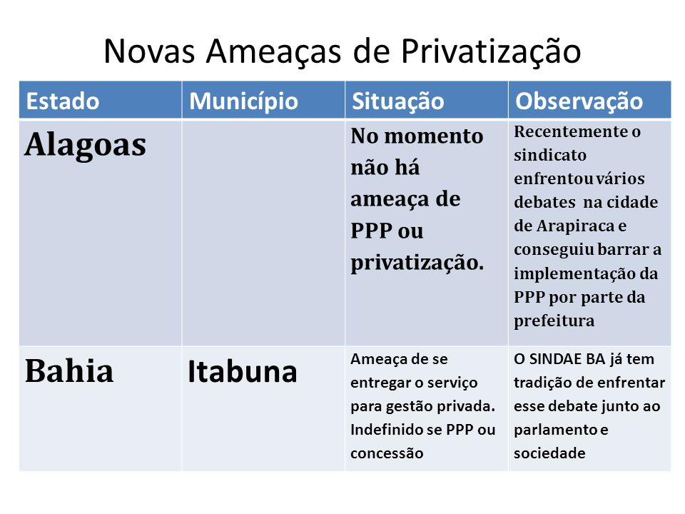 Novas Ameaças de Privatização