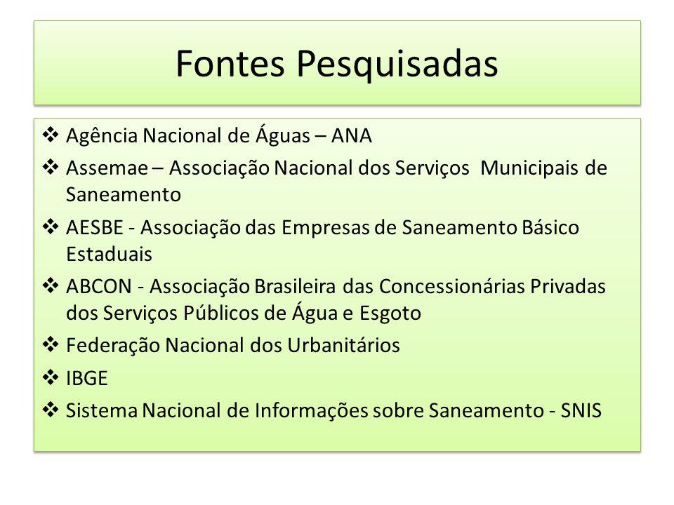 Fontes Pesquisadas Agência Nacional de Águas – ANA