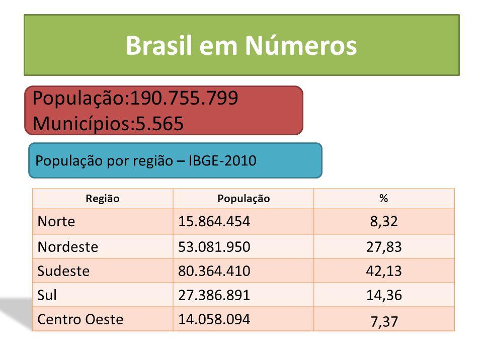 Brasil em Números População:190.755.799 Municípios:5.565