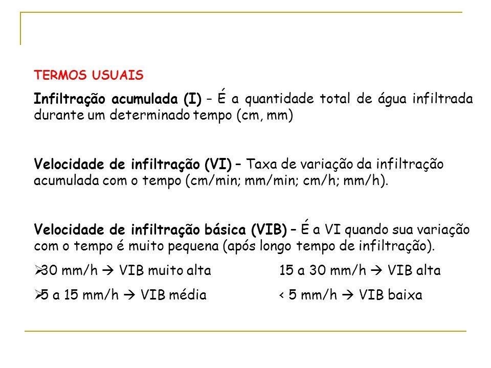 30 mm/h  VIB muito alta 15 a 30 mm/h  VIB alta