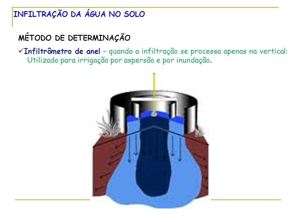 INFILTRAÇÃO DA ÁGUA NO SOLO