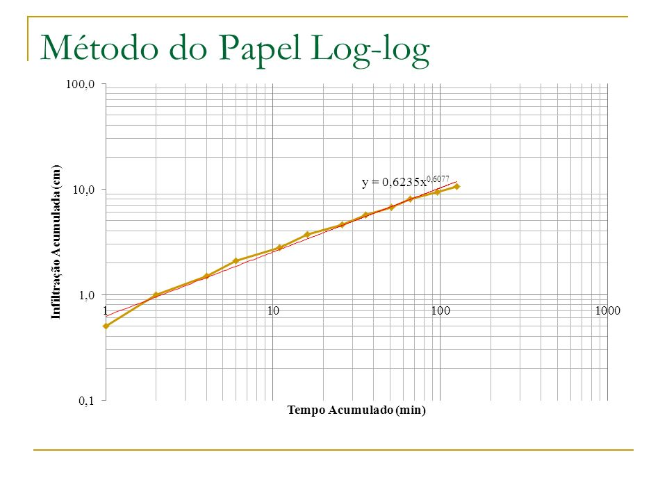 Método do Papel Log-log