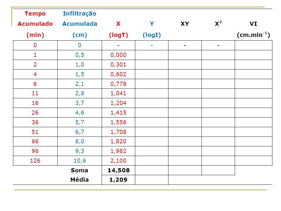 Tempo Infiltração. Acumulado. Acumulada. X. Y. XY. X2. VI. (min) (cm) (logT) (logI) (cm.min-1)