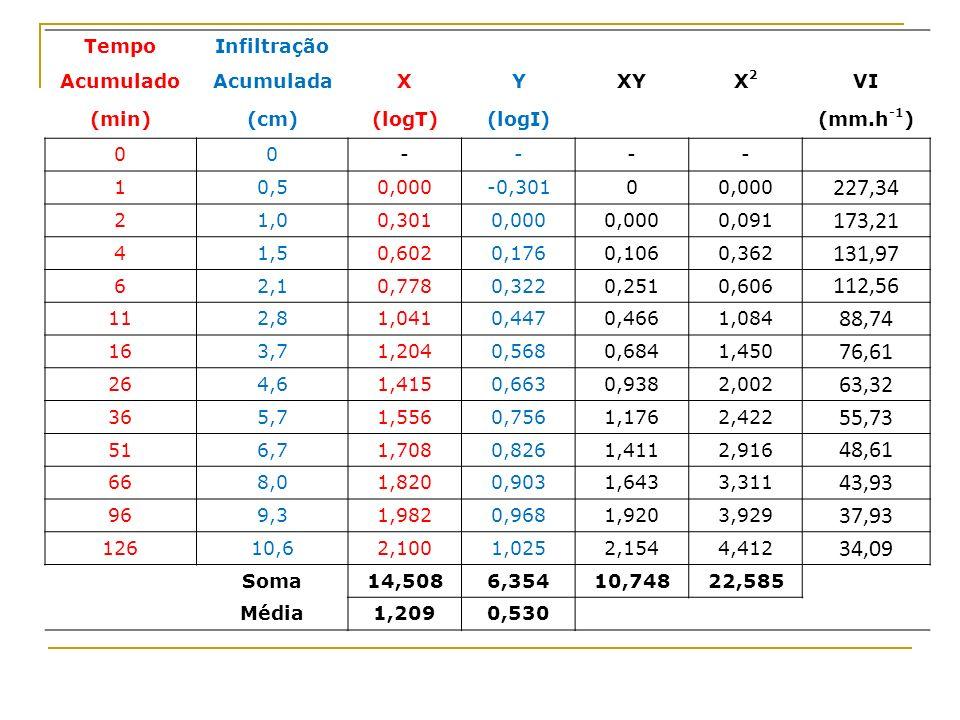 Tempo Infiltração. Acumulado. Acumulada. X. Y. XY. X2. VI. (min) (cm) (logT) (logI) (mm.h-1)