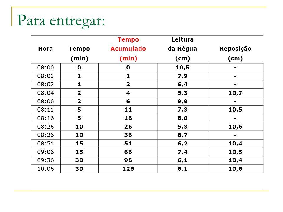 Para entregar: Tempo Leitura Hora Acumulado da Régua Reposição (min)