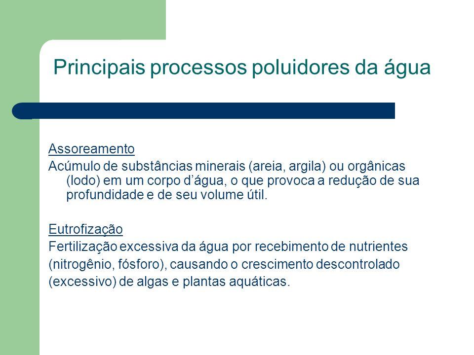 Principais processos poluidores da água