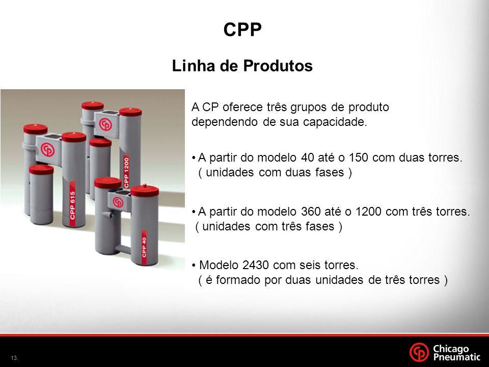 CPP Linha de Produtos. A CP oferece três grupos de produto dependendo de sua capacidade. A partir do modelo 40 até o 150 com duas torres.
