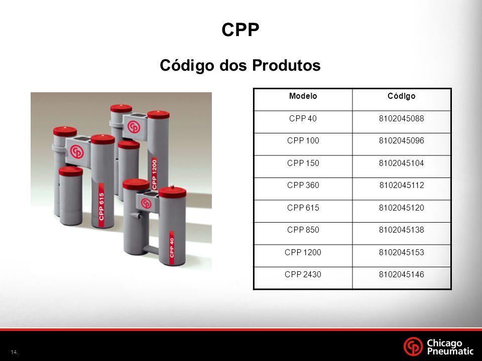 CPP Código dos Produtos Modelo CódIgo CPP 40 8102045088 CPP 100