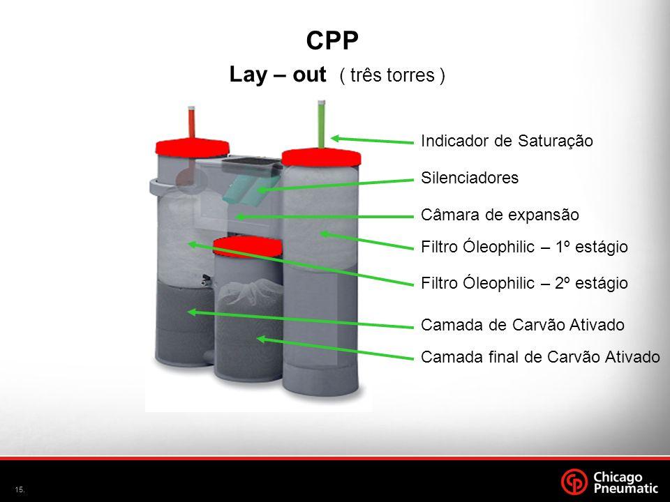 CPP Lay – out ( três torres ) Indicador de Saturação Silenciadores