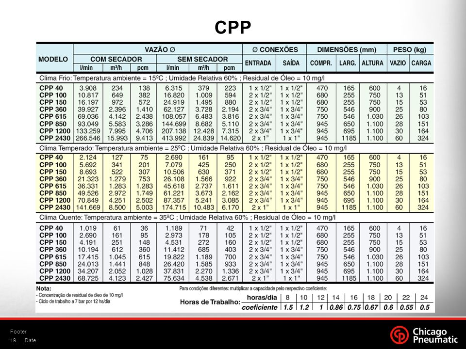 CPP Footer Date