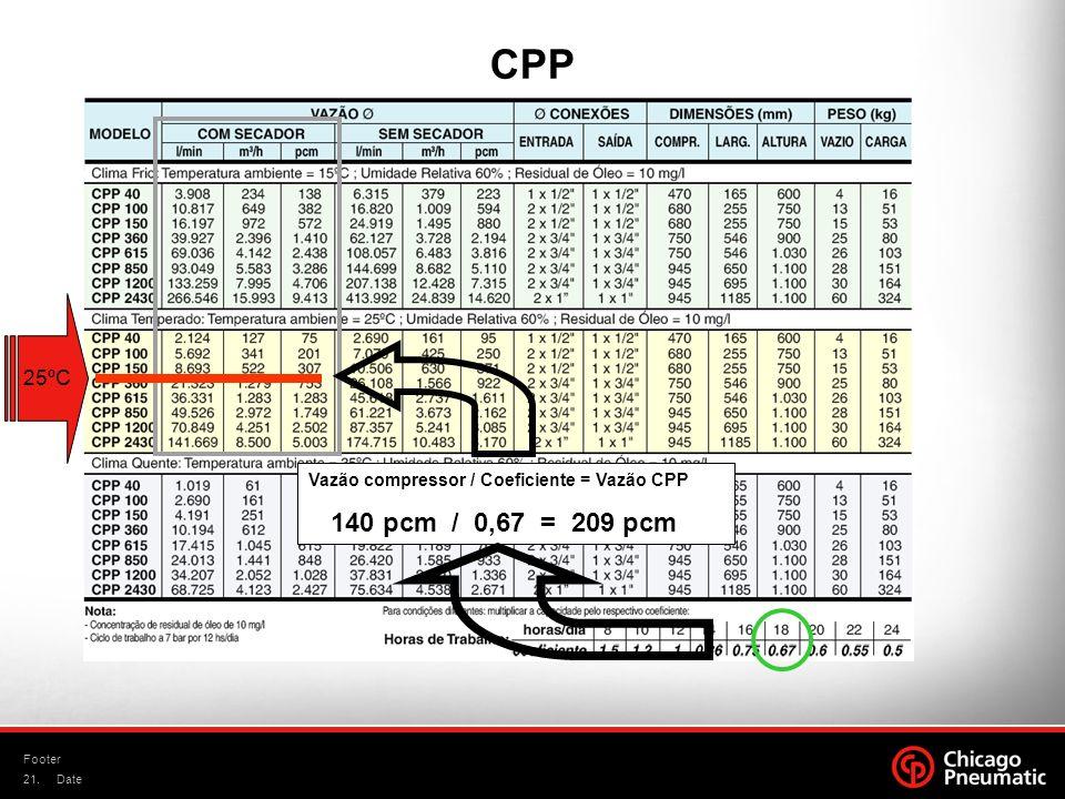 CPP 25ºC Vazão compressor / Coeficiente = Vazão CPP 140 pcm / 0,67 = 209 pcm Footer Date