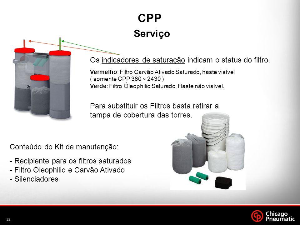CPP Serviço Os indicadores de saturação indicam o status do filtro.