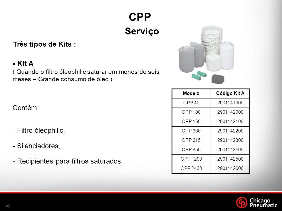 CPP Serviço Três tipos de Kits : Contém: - Filtro òleophilic,