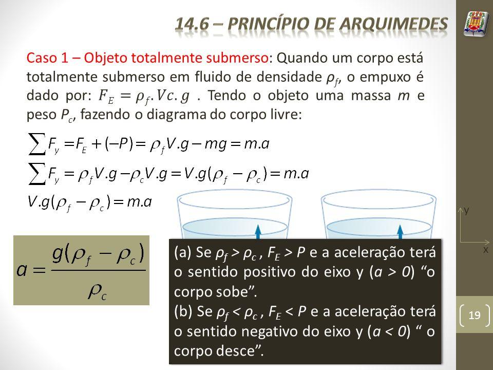 14.6 – Princípio de arquimedes