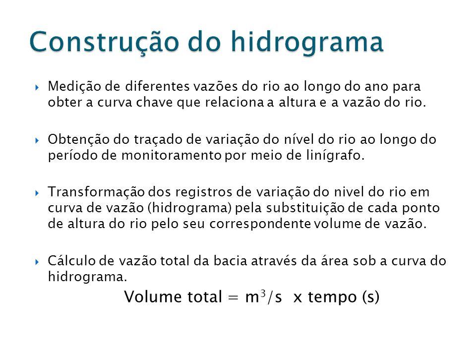 Construção do hidrograma