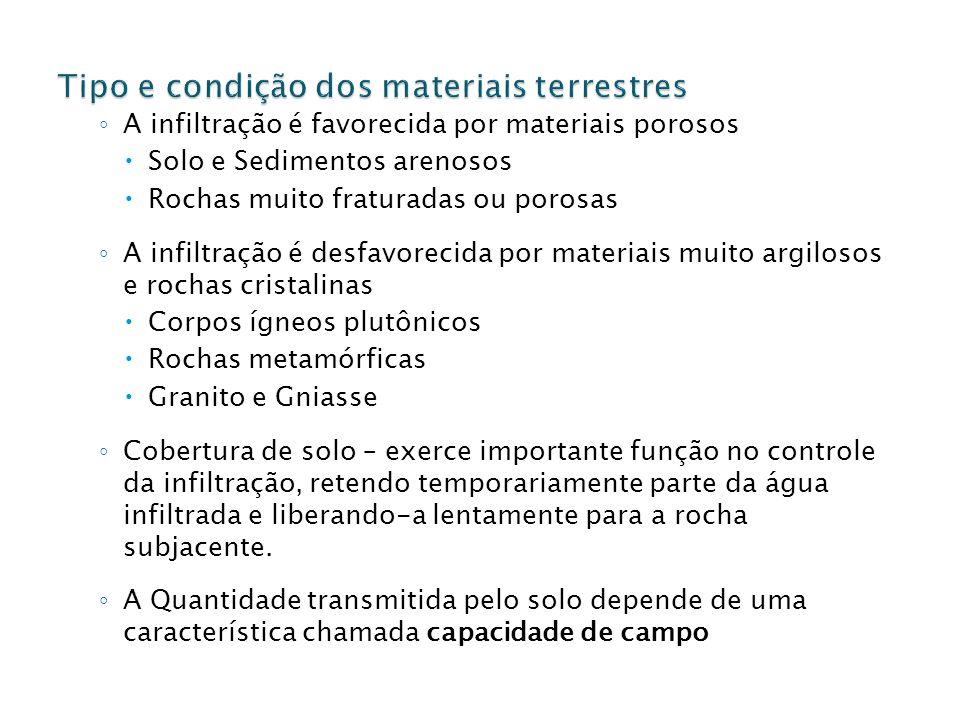 Tipo e condição dos materiais terrestres
