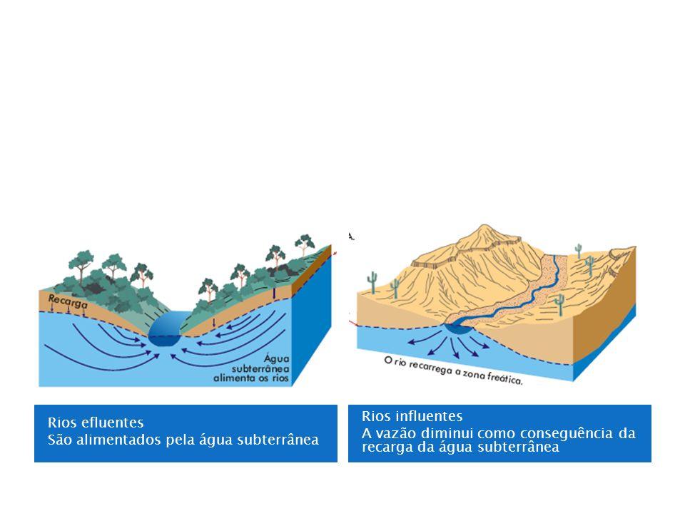 Rios efluentes São alimentados pela água subterrânea.