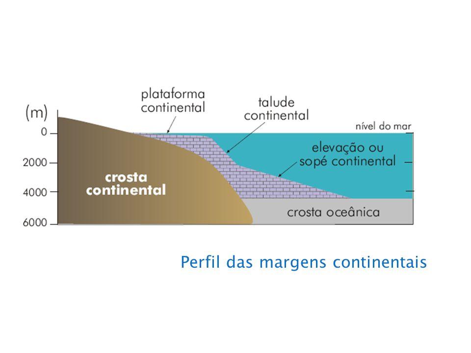 Perfil das margens continentais