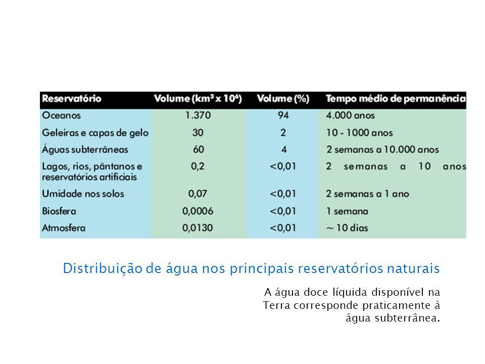 Distribuição de água nos principais reservatórios naturais