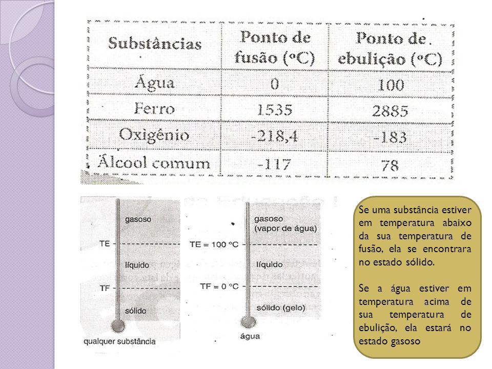 Se uma substância estiver em temperatura abaixo da sua temperatura de fusão, ela se encontrara no estado sólido.