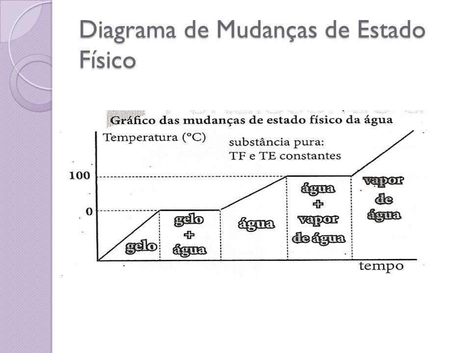 Diagrama de Mudanças de Estado Físico