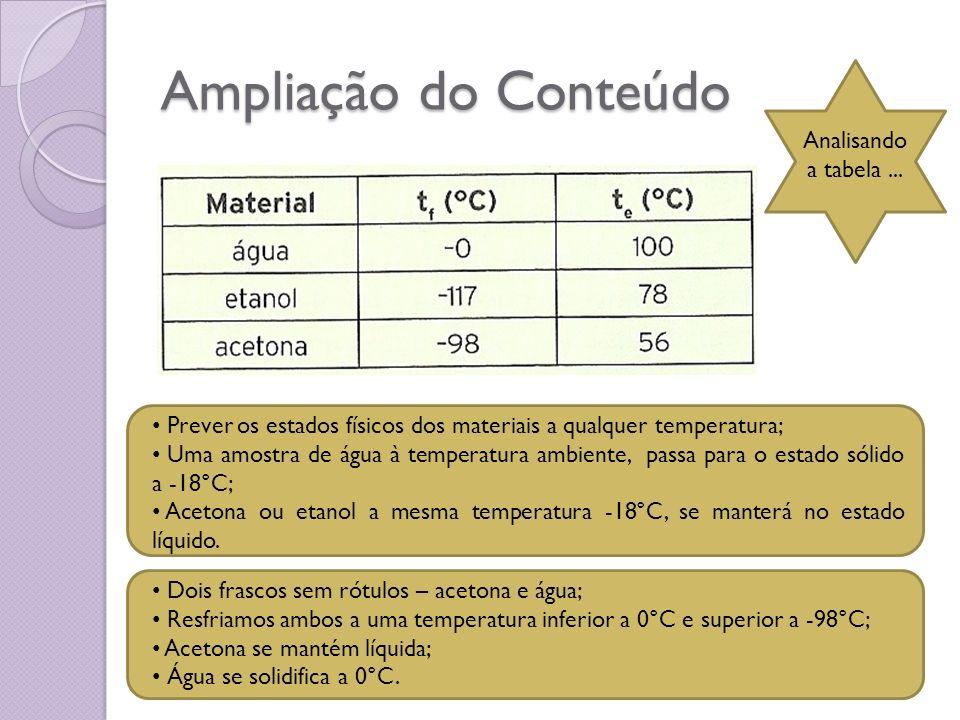 Ampliação do Conteúdo Analisando a tabela ...