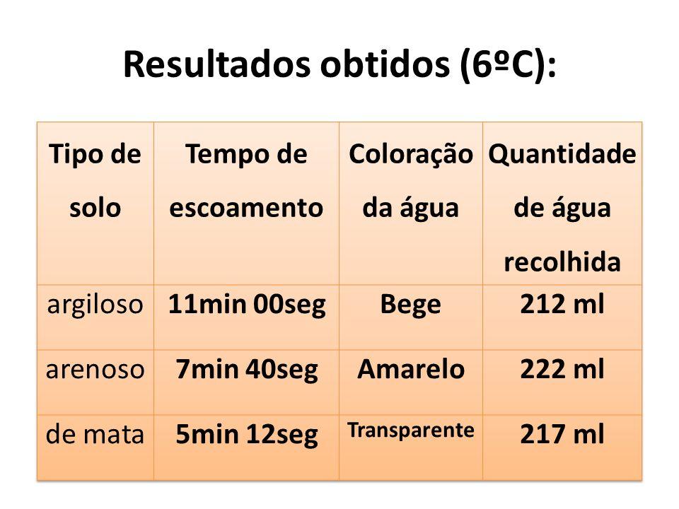 Resultados obtidos (6ºC):