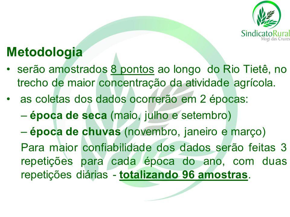 Metodologia serão amostrados 8 pontos ao longo do Rio Tietê, no trecho de maior concentração da atividade agrícola.