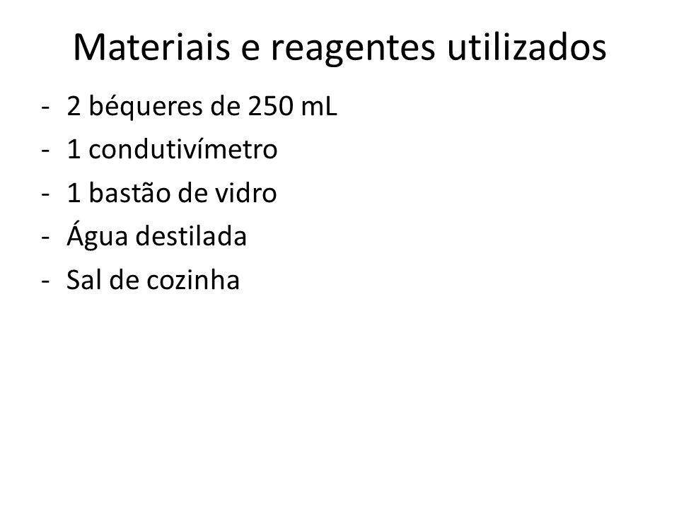 Materiais e reagentes utilizados