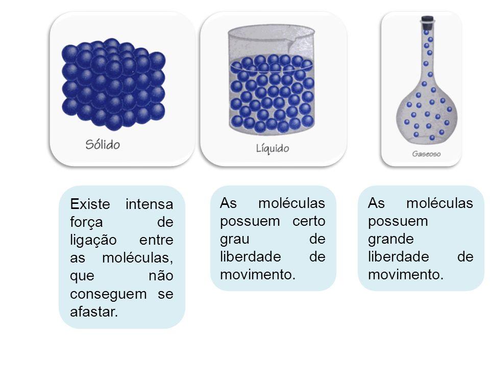 Existe intensa força de ligação entre as moléculas, que não conseguem se afastar.