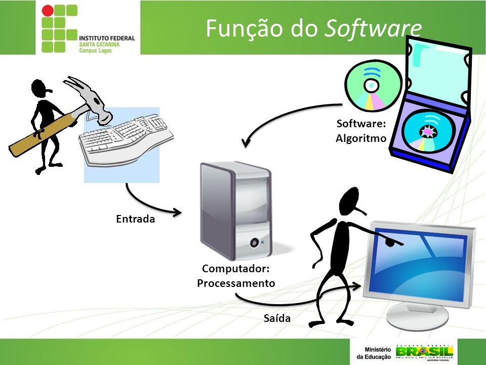 Computador: Processamento